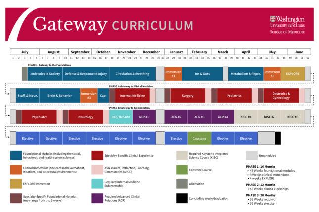 Gateway curriculum overview chart