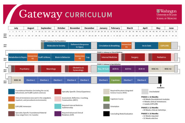 Gateway curriculum overview